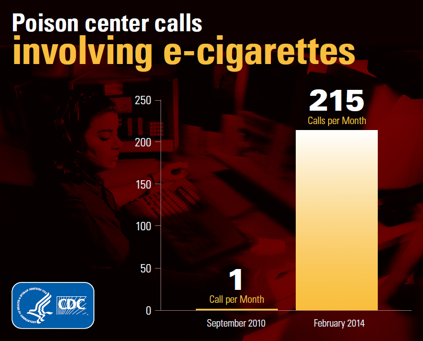 E-cigarette Associated Poisoning Increasing